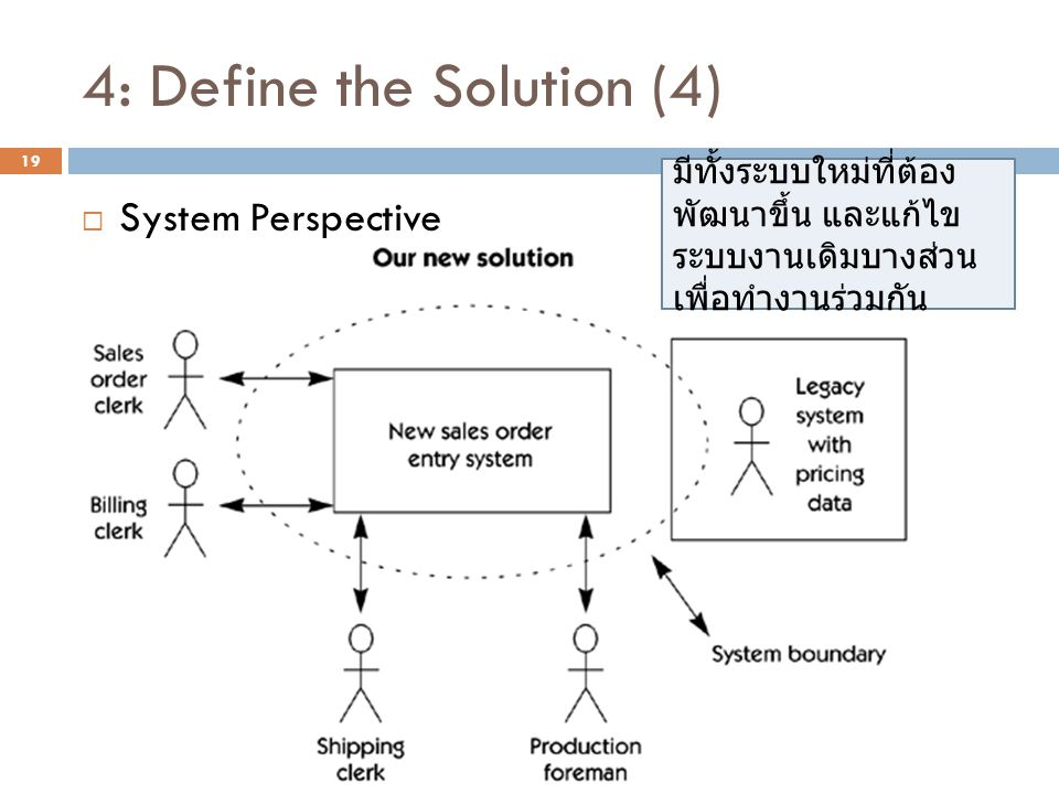 4: Define the Solution (4)