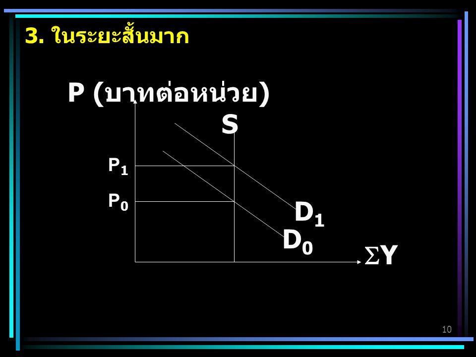 3. ในระยะสั้นมาก Y S P (บาทต่อหน่วย) P0 D0 D1 P1
