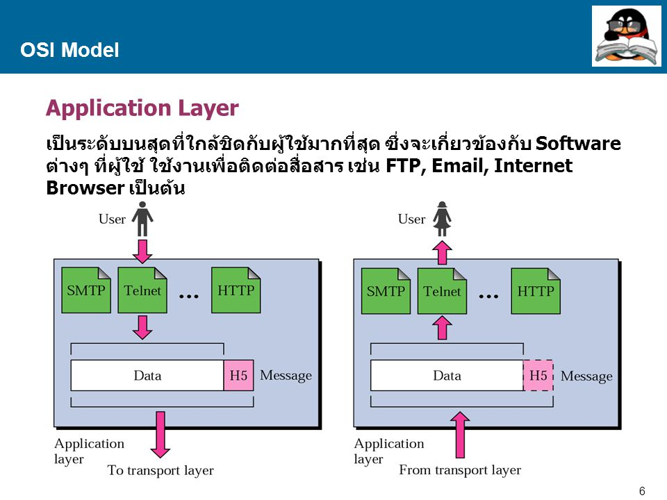 Application Layer OSI Model