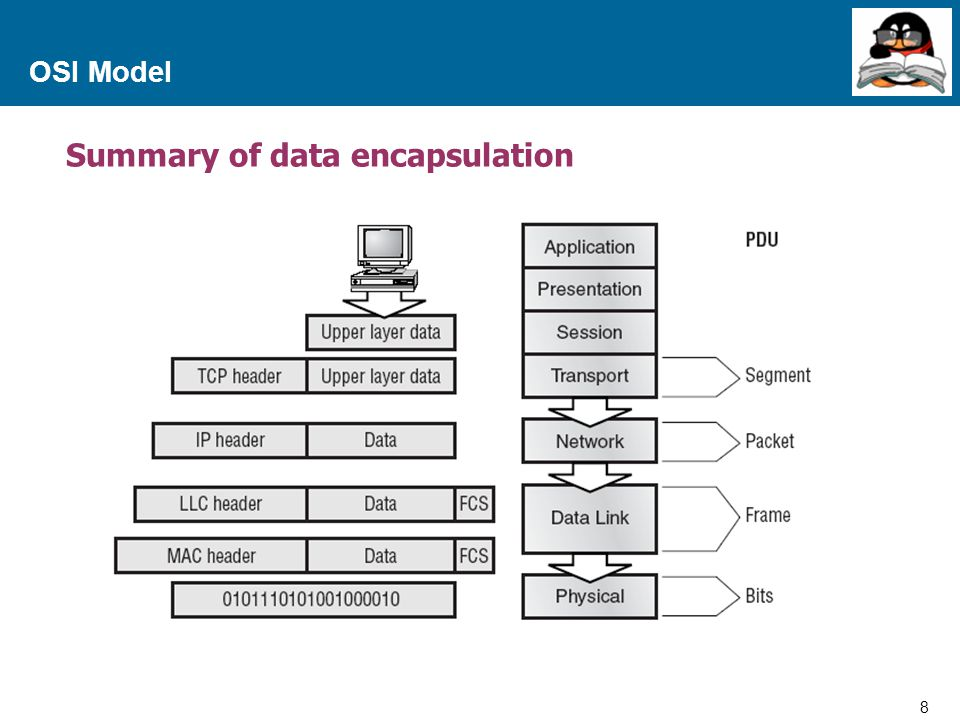 Summary of data encapsulation