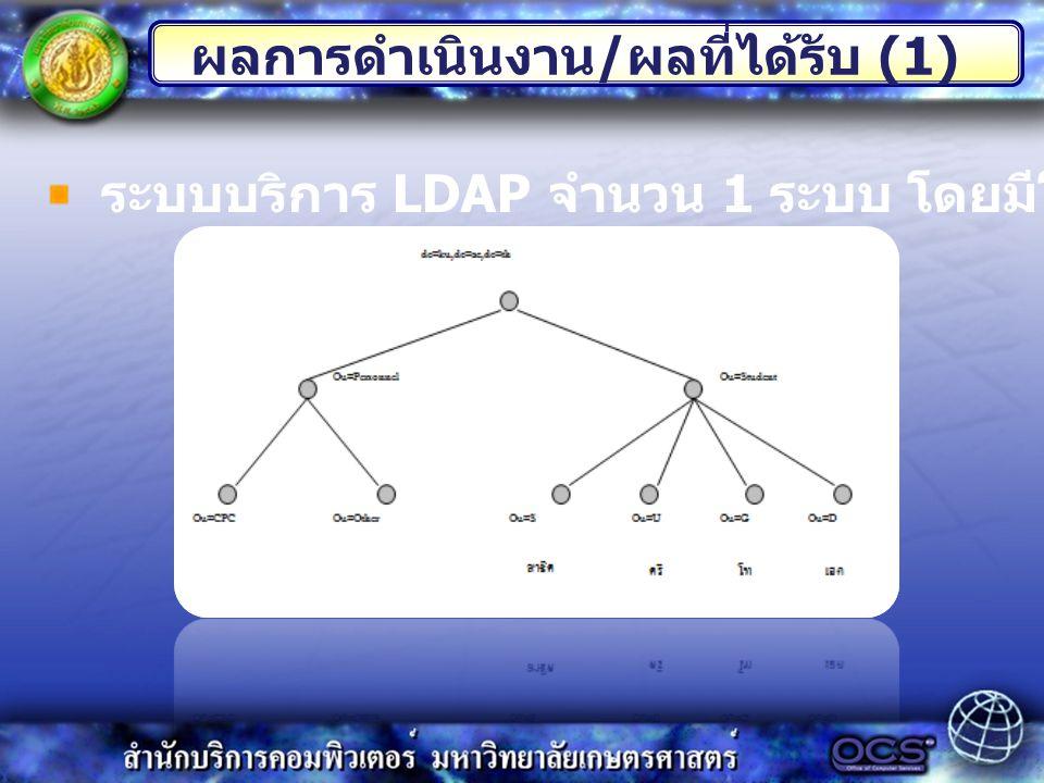 ระบบบริการ LDAP จำนวน 1 ระบบ โดยมีโครงสร้าง Directory