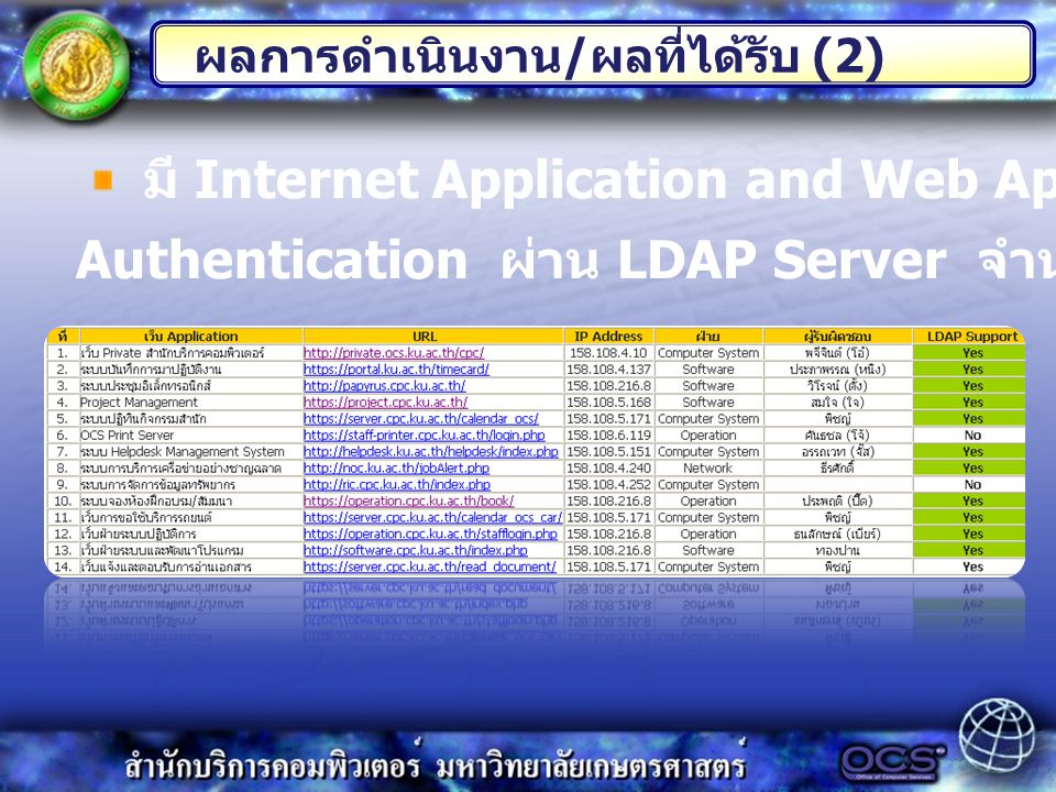 มี Internet Application and Web Application ที่มีการ