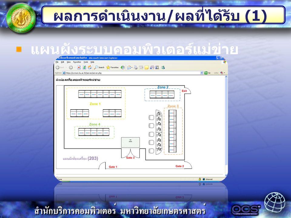 แผนผังระบบคอมพิวเตอร์แม่ข่าย