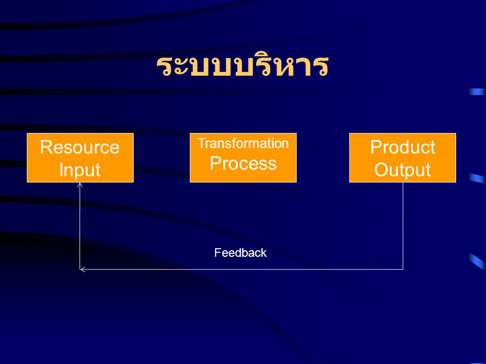 ระบบบริหาร Resource Input Process Product Output Transformation