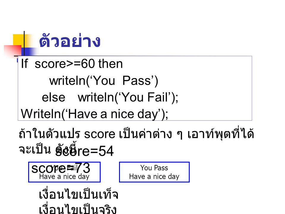 ตัวอย่าง score=54 score=73 If score>=60 then writeln('You Pass')
