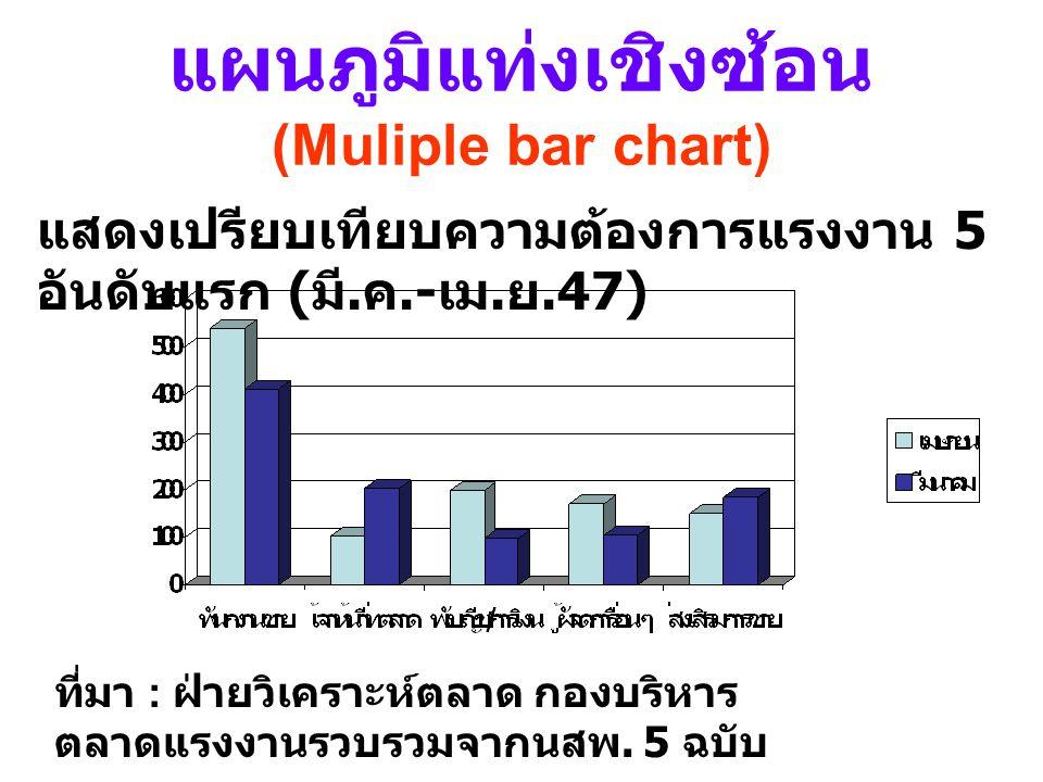แผนภูมิแท่งเชิงซ้อน (Muliple bar chart)