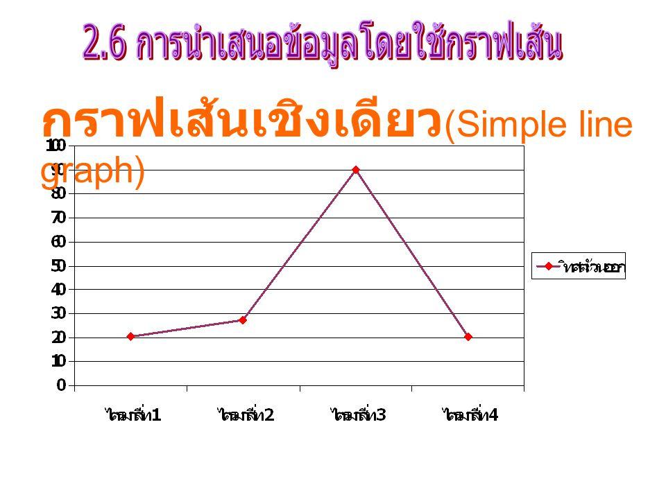 2.6 การนำเสนอข้อมูลโดยใช้กราฟเส้น