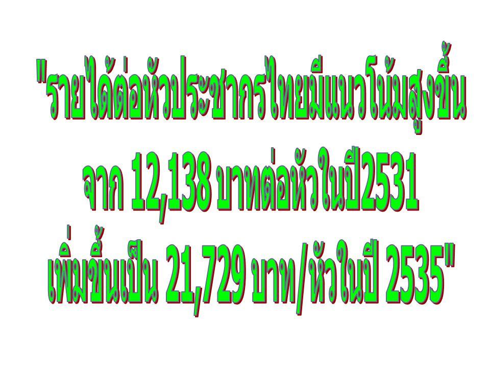 รายได้ต่อหัวประชากรไทยมีแนวโน้มสูงขึ้น จาก 12,138 บาทต่อหัวในปี2531
