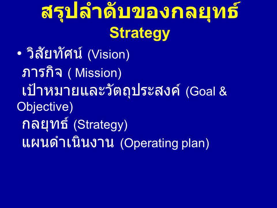 สรุปลำดับของกลยุทธ์ Strategy