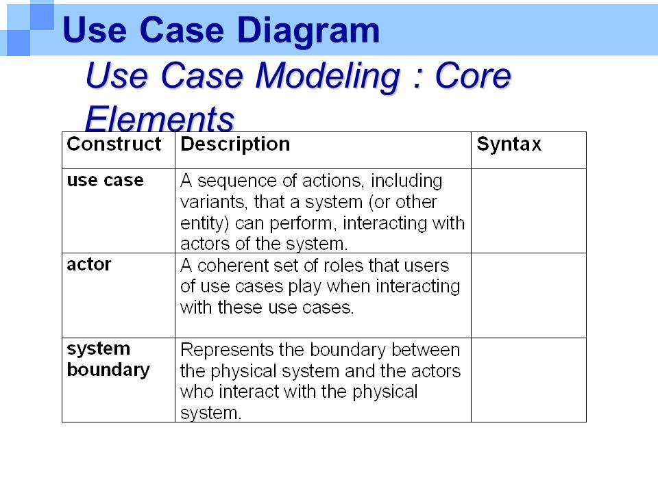 Use Case Diagram Use Case Modeling : Core Elements