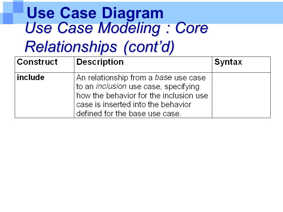 Use Case Diagram Use Case Modeling : Core Relationships (cont'd)