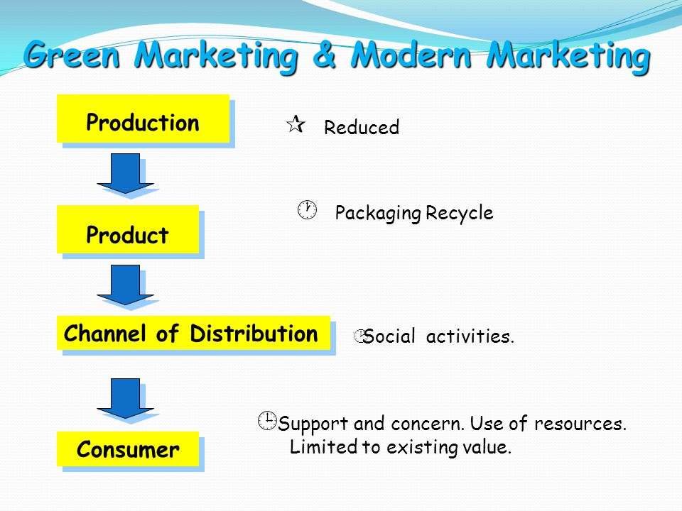 Green Marketing & Modern Marketing