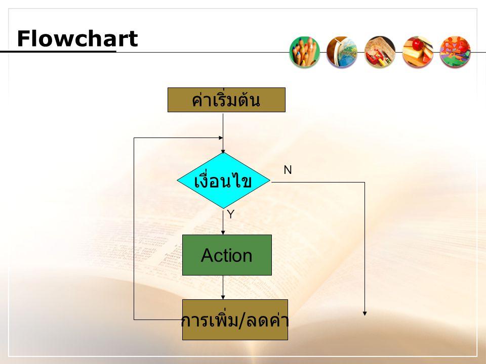 Flowchart ค่าเริ่มต้น เงื่อนไข N Y Action การเพิ่ม/ลดค่า