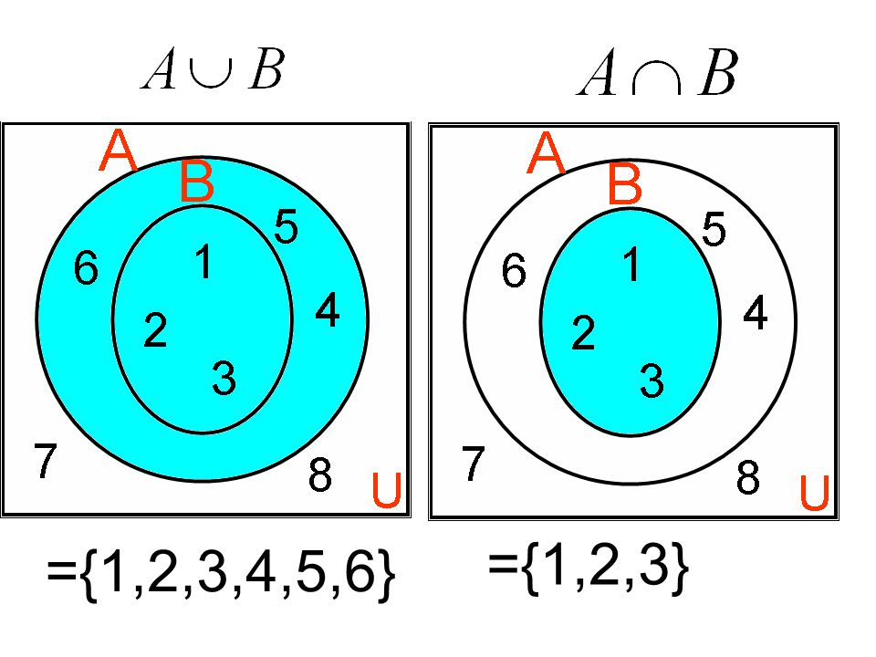 ={1,2,3} ={1,2,3,4,5,6}