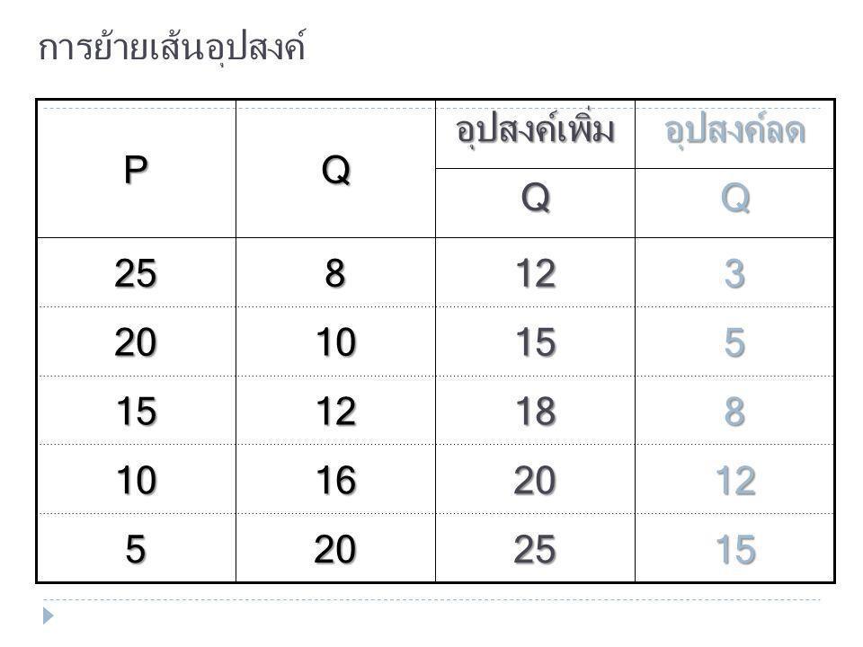 การย้ายเส้นอุปสงค์ Q. P. Q. อุปสงค์เพิ่ม. Q. อุปสงค์ลด. 5. 10. 15. 20. 25. 20. 16. 12.