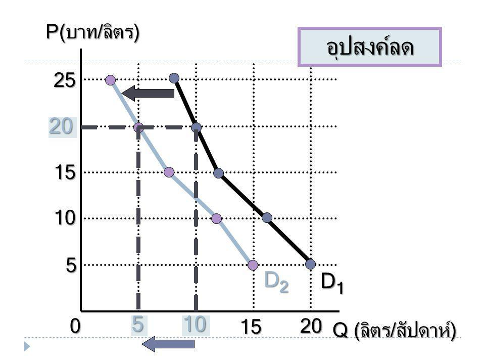 P(บาท/ลิตร) Q (ลิตร/สัปดาห์) 10 5 15 20 25 D1 D2 อุปสงค์ลด