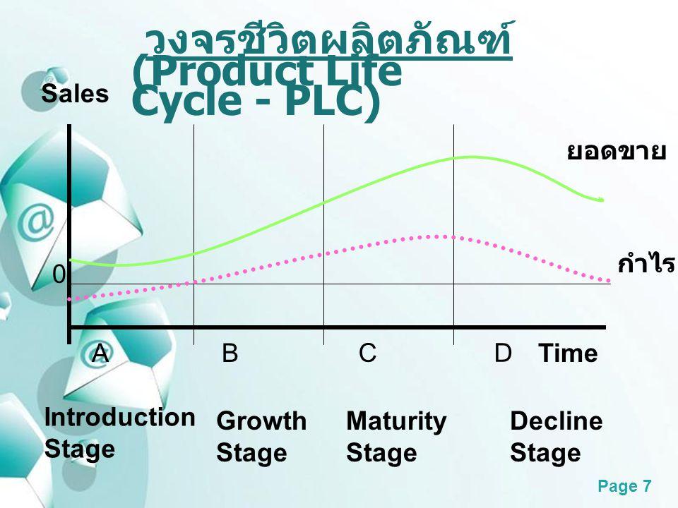 วงจรชีวิตผลิตภัณฑ์ (Product Life Cycle - PLC) Sales ยอดขาย กำไร A B C