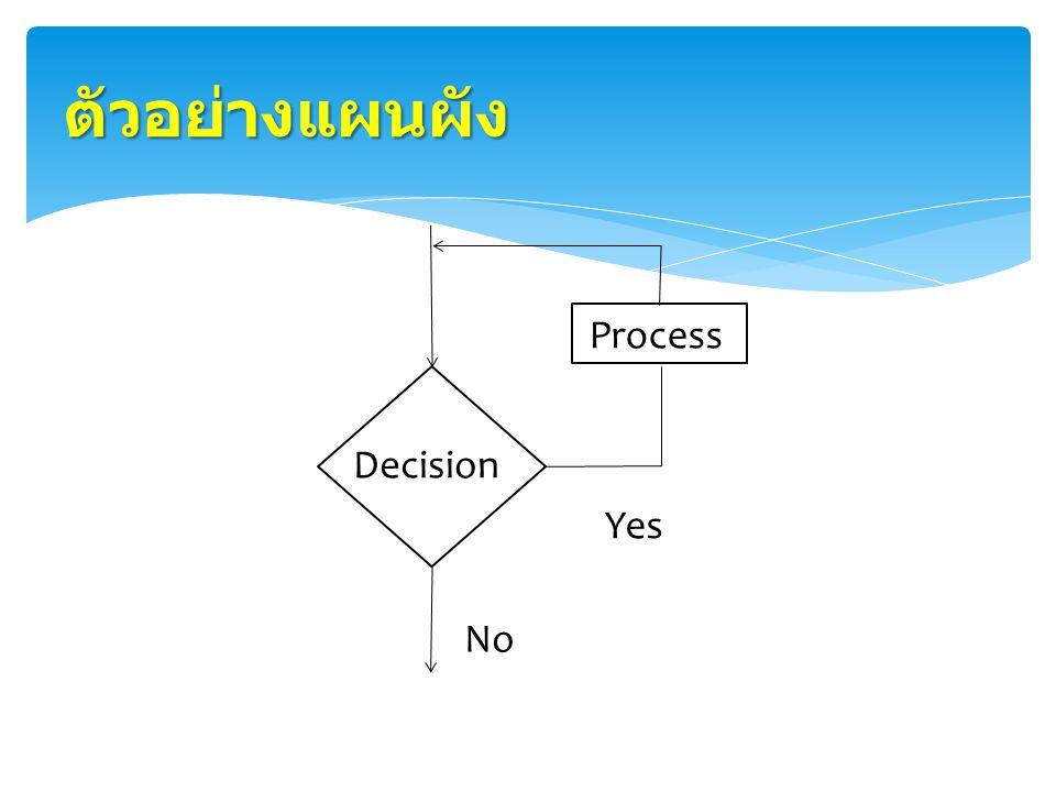 ตัวอย่างแผนผัง Process Decision Yes No
