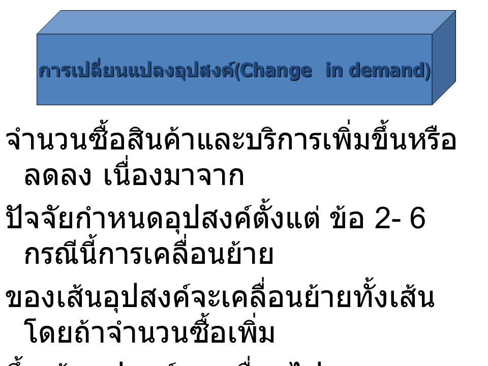 การเปลี่ยนแปลงอุปสงค์(Change in demand)