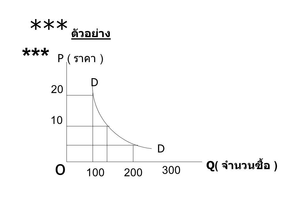 *** ตัวอย่าง *** P ( ราคา ) D 20 10 D o Q( จำนวนซื้อ ) 300 100 200