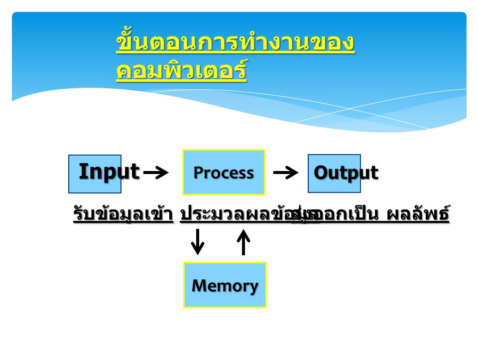 ขั้นตอนการทำงานของคอมพิวเตอร์