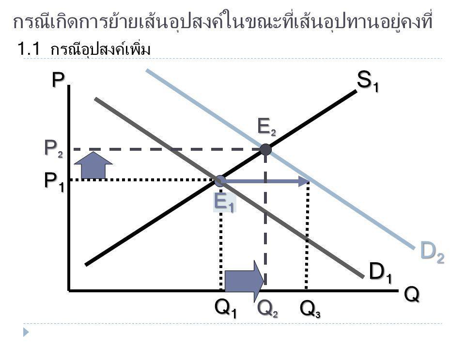 กรณีเกิดการย้ายเส้นอุปสงค์ในขณะที่เส้นอุปทานอยู่คงที่