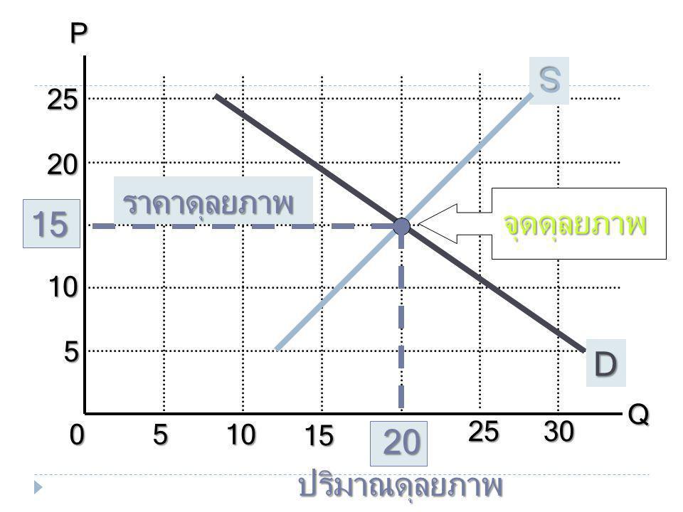 P Q 10 5 15 20 25 30 D S จุดดุลยภาพ ราคาดุลยภาพ ปริมาณดุลยภาพ
