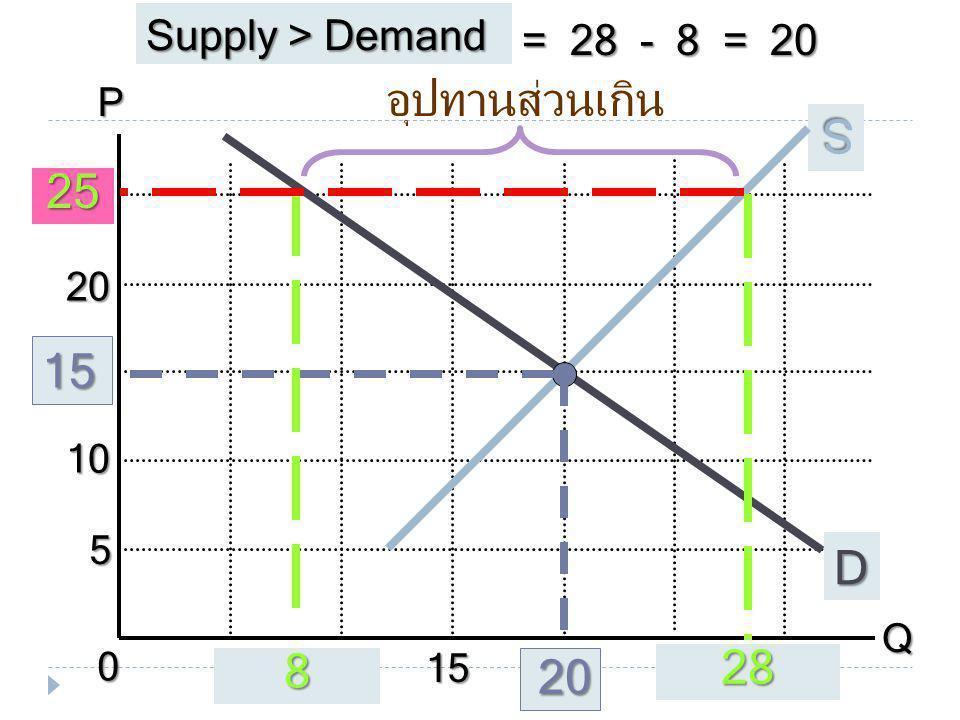 อุปทานส่วนเกิน S D 28 8 Supply > Demand = 28 - 8 = 20 P Q 10 5 15
