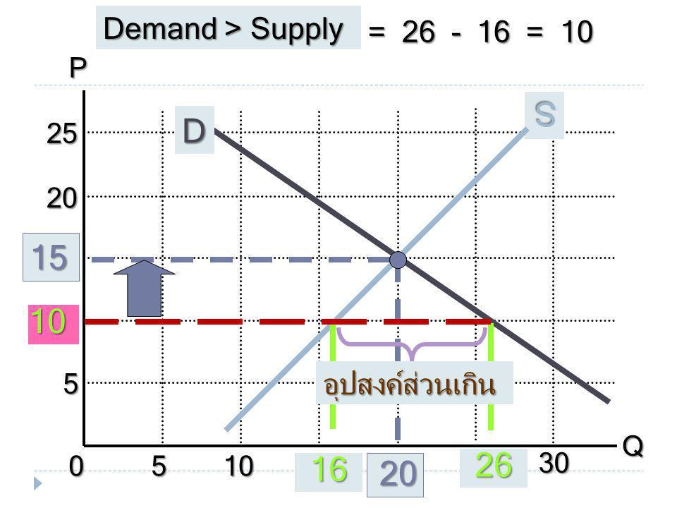 S D 26 16 Demand > Supply = 26 - 16 = 10 อุปสงค์ส่วนเกิน P Q 10 5