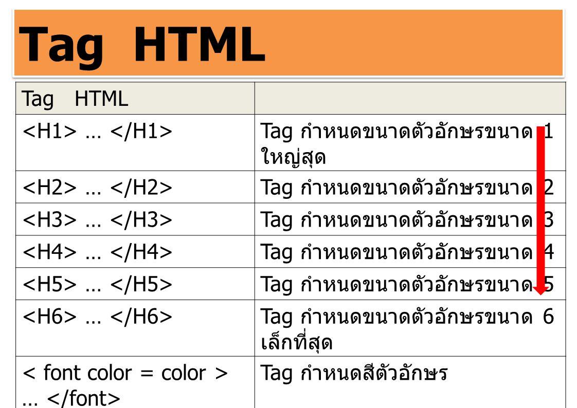 Tag HTML Tag HTML <H1> … </H1>