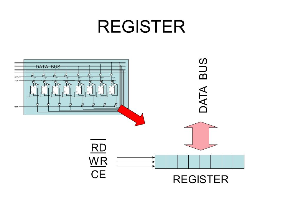 REGISTER DATA BUS RD WR CE REGISTER