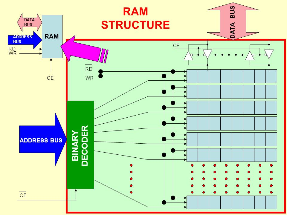 RAM STRUCTURE BINARY DECODER DATA BUS RAM ADDRESS BUS RD WR RD CE WR