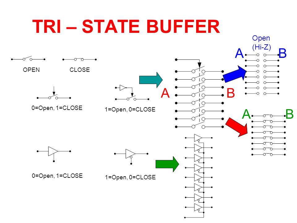 TRI – STATE BUFFER A B A B A B Open (Hi-Z) OPEN CLOSE 0=Open, 1=CLOSE