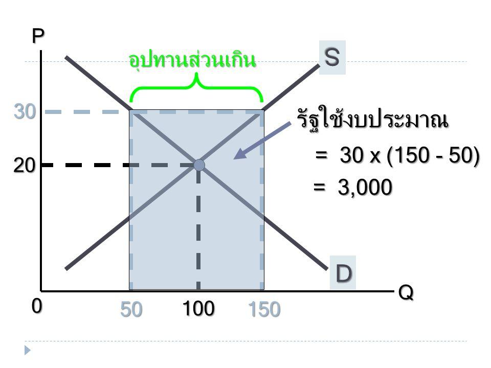 รัฐใช้งบประมาณ = 30 x (150 - 50) = 3,000
