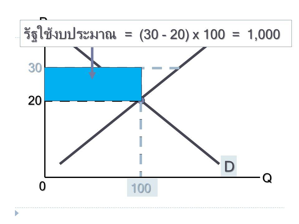 รัฐใช้งบประมาณ = (30 - 20) x 100 = 1,000