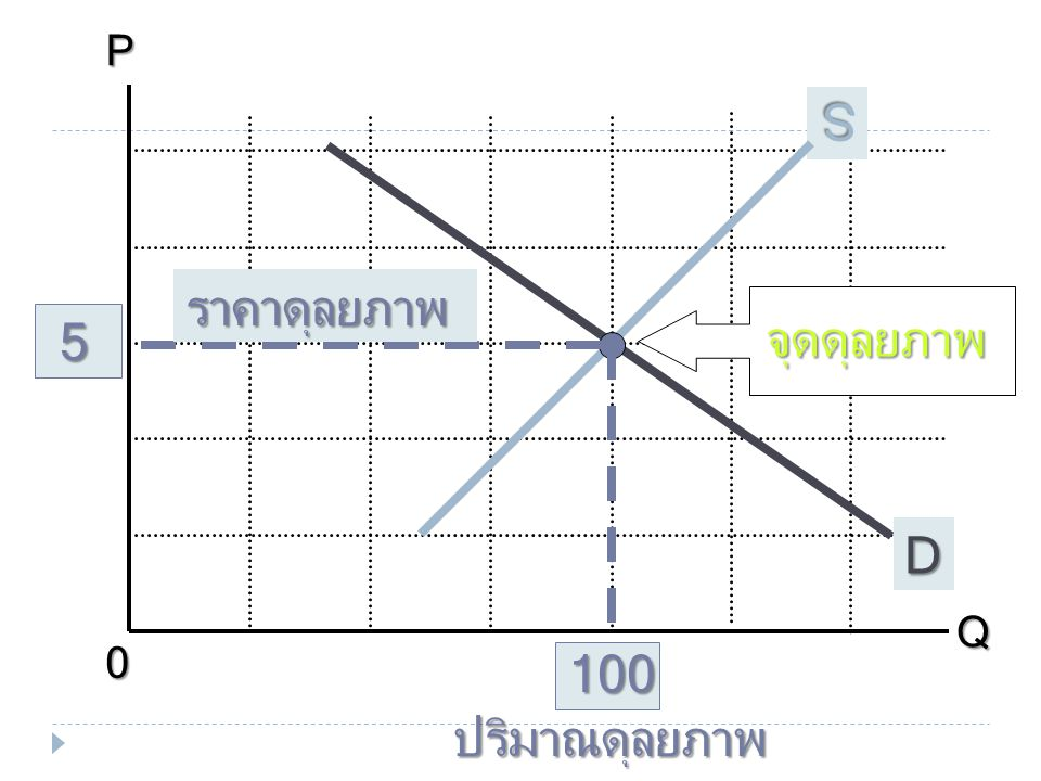 P Q 15 20 D S 5 100 จุดดุลยภาพ ราคาดุลยภาพ ปริมาณดุลยภาพ