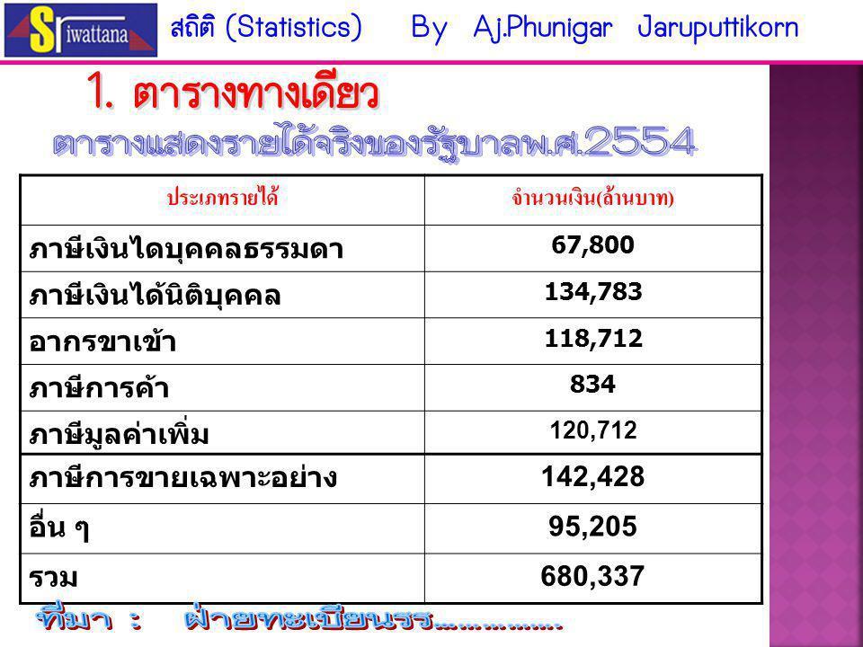 ตารางแสดงรายได้จริงของรัฐบาลพ.ศ.2554