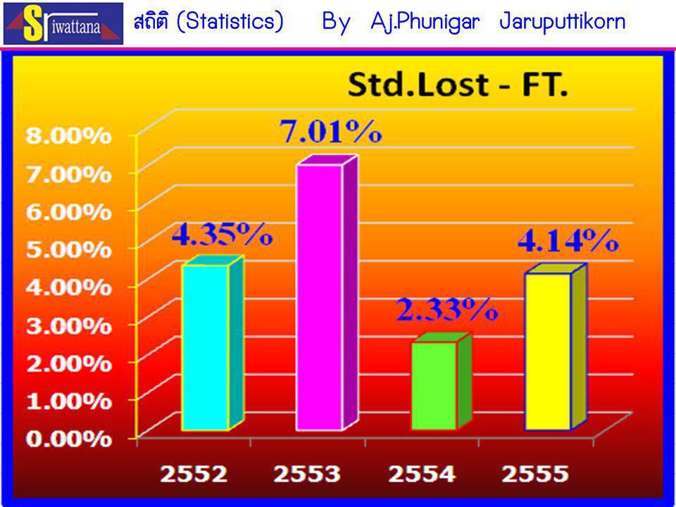 สถิติ (Statistics) By Aj.Phunigar Jaruputtikorn