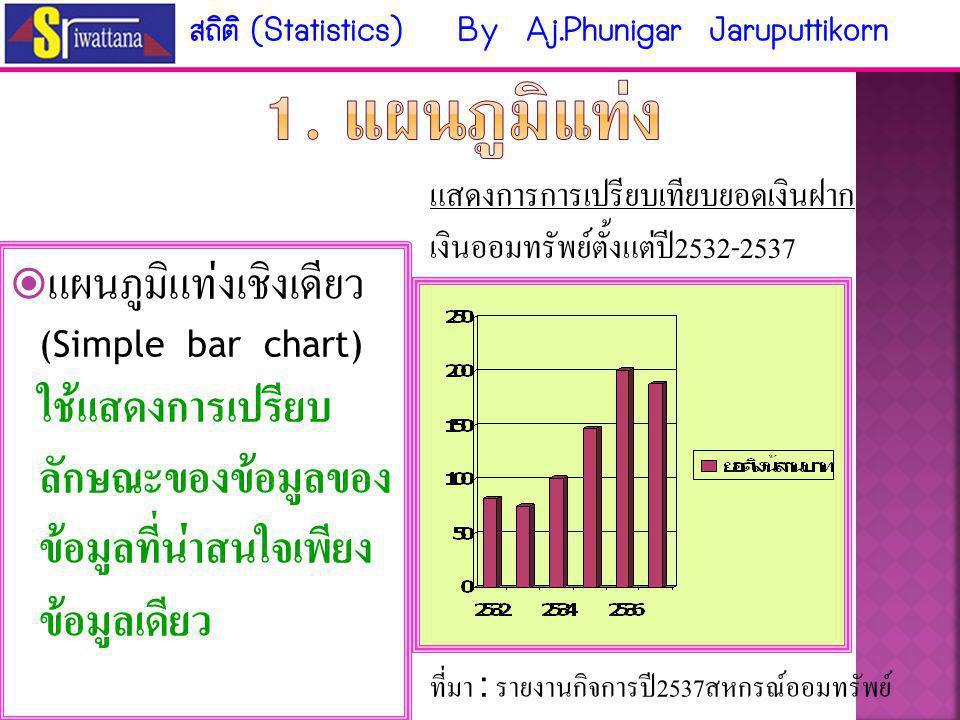 1. แผนภูมิแท่ง แผนภูมิแท่งเชิงเดียว (Simple bar chart)