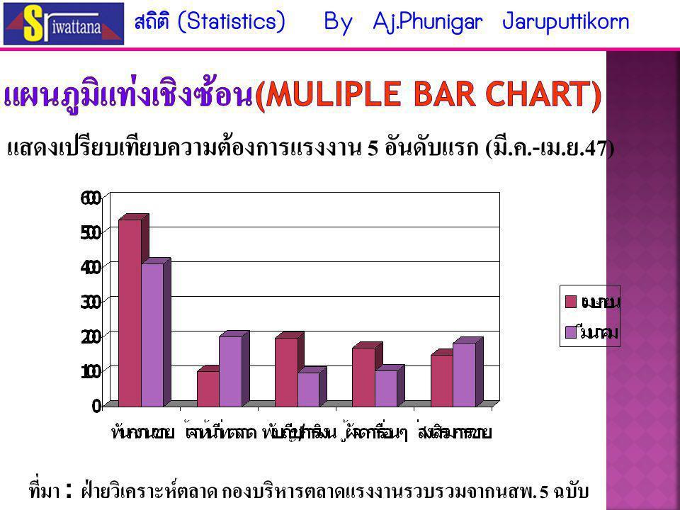แผนภูมิแท่งเชิงซ้อน(Muliple bar chart)