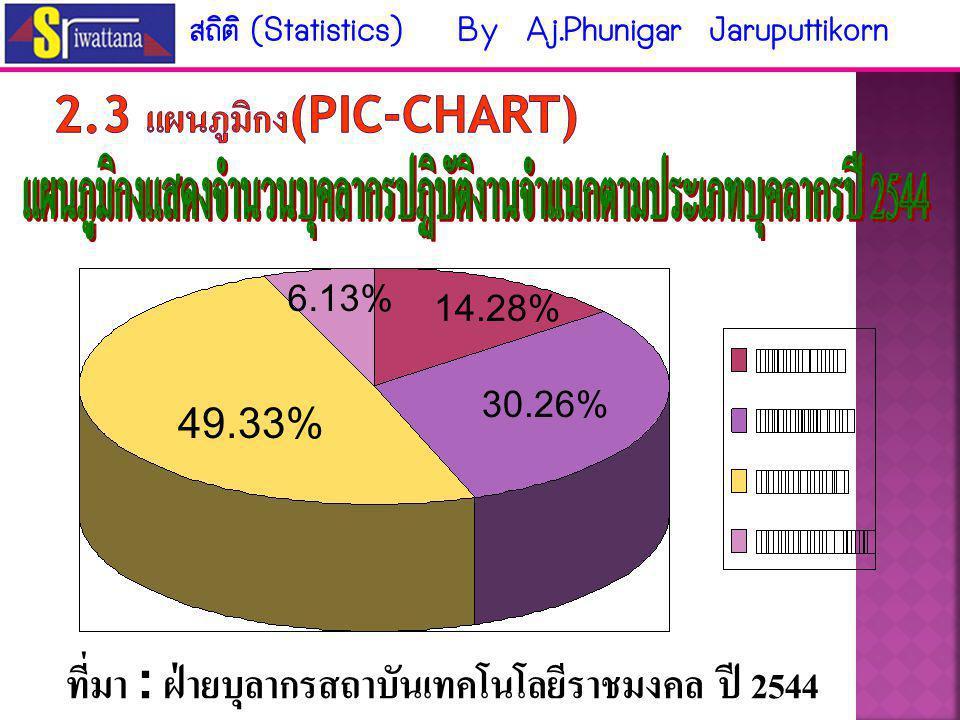 2.3 แผนภูมิกง(Pic-chart)