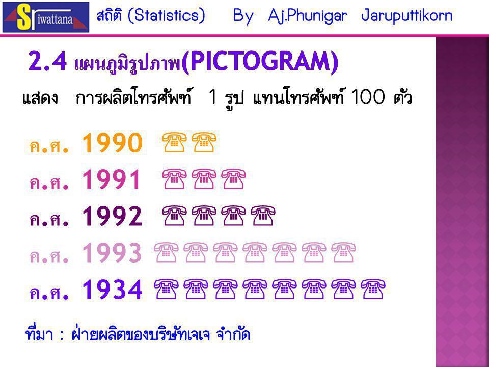 2.4 แผนภูมิรูปภาพ(Pictogram)
