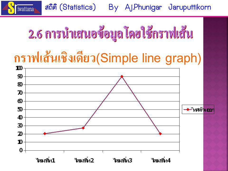 กราฟเส้นเชิงเดียว(Simple line graph)