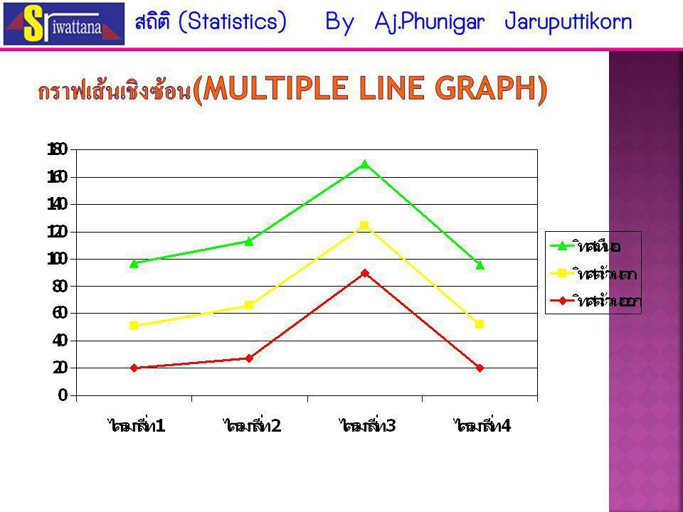 กราฟเส้นเชิงซ้อน(multiple line graph)