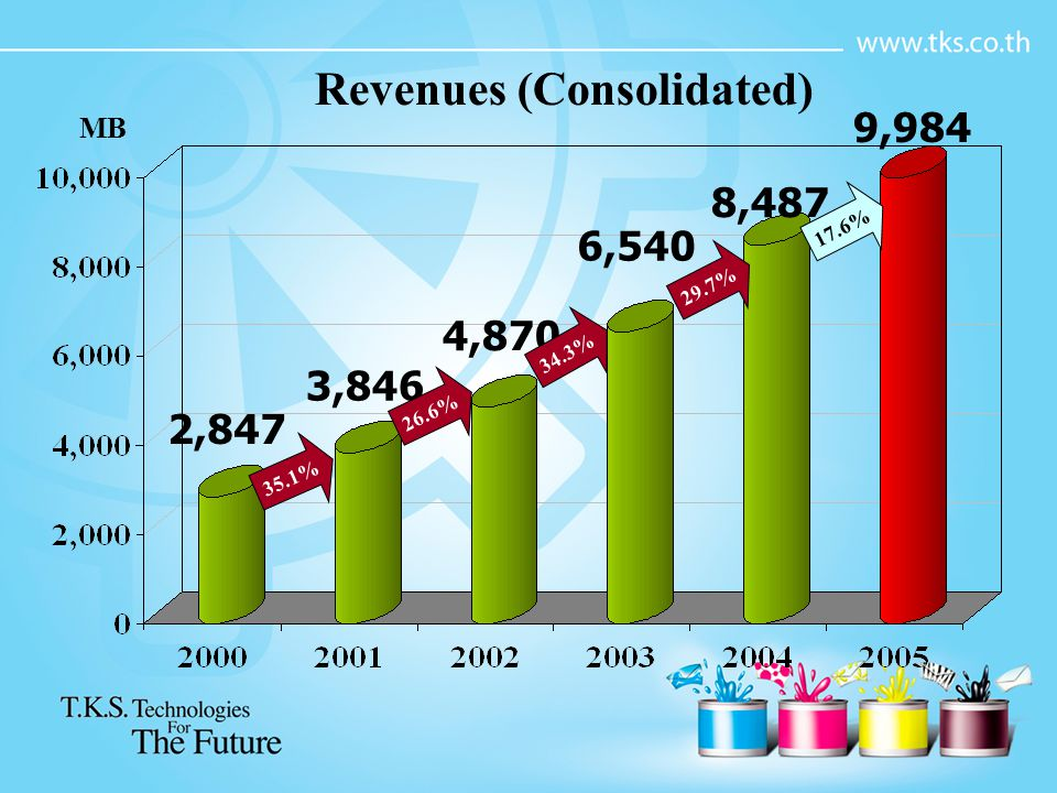Revenues (Consolidated)