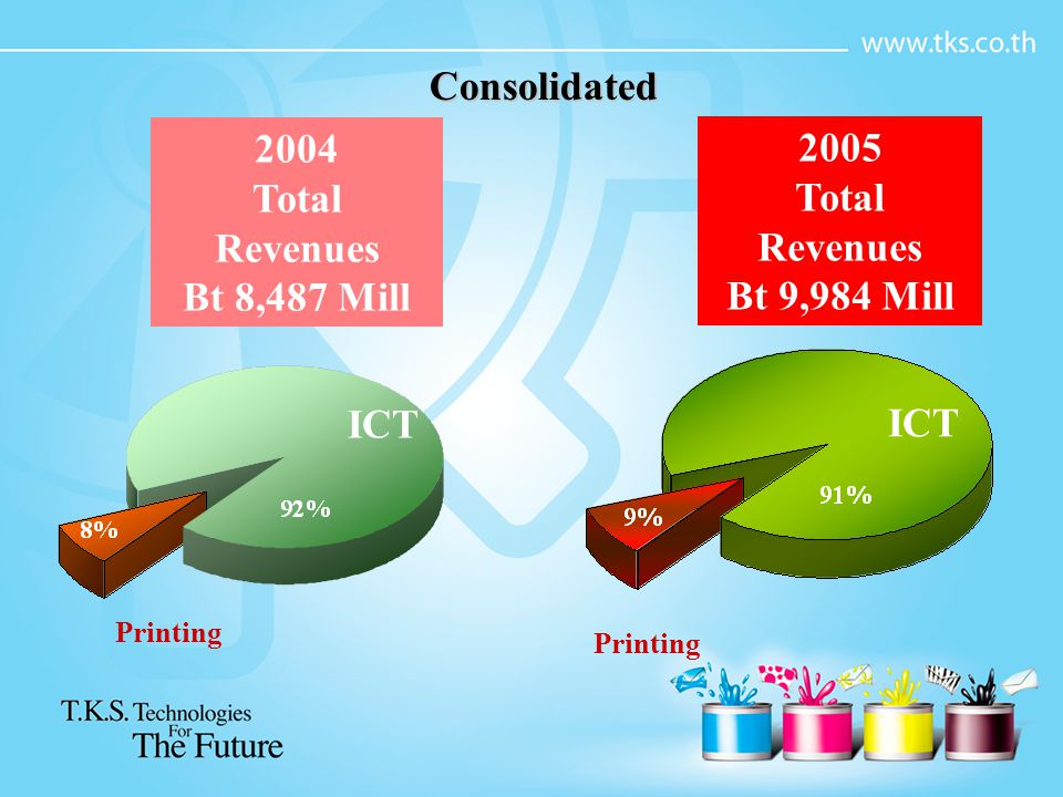 2004 Total Revenues Bt 8,487 Mill 2005 Total Revenues Bt 9,984 Mill