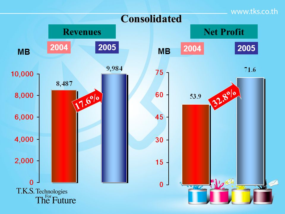 Consolidated Revenues Net Profit 2004 2005 2004 2005 MB MB 32.8% 17.6%