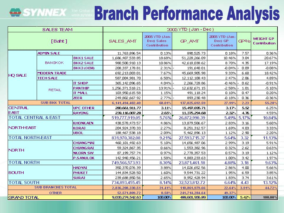 Branch Performance Analysis