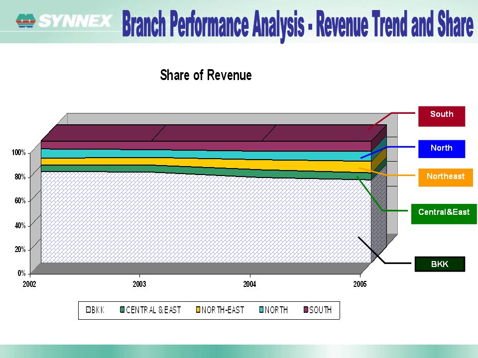 Branch Performance Analysis - Revenue Trend and Share