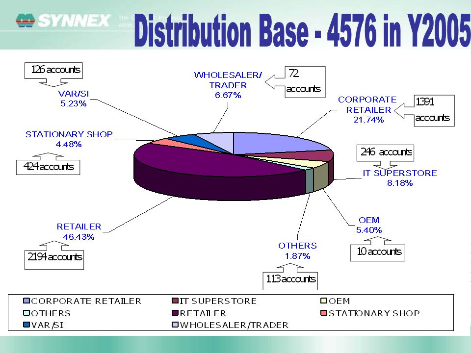 Distribution Base - 4576 in Y2005